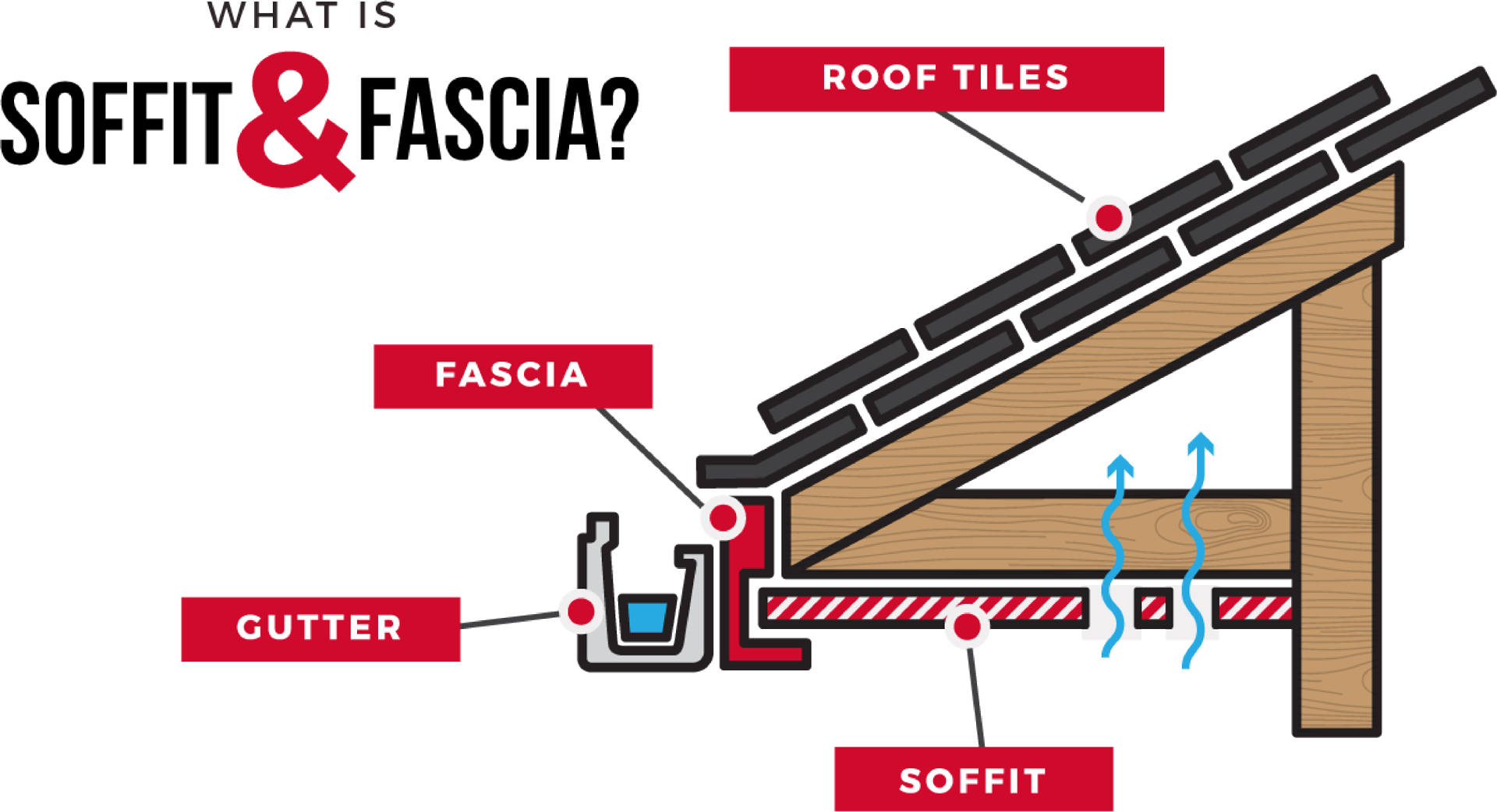 soffit and fascia diagram